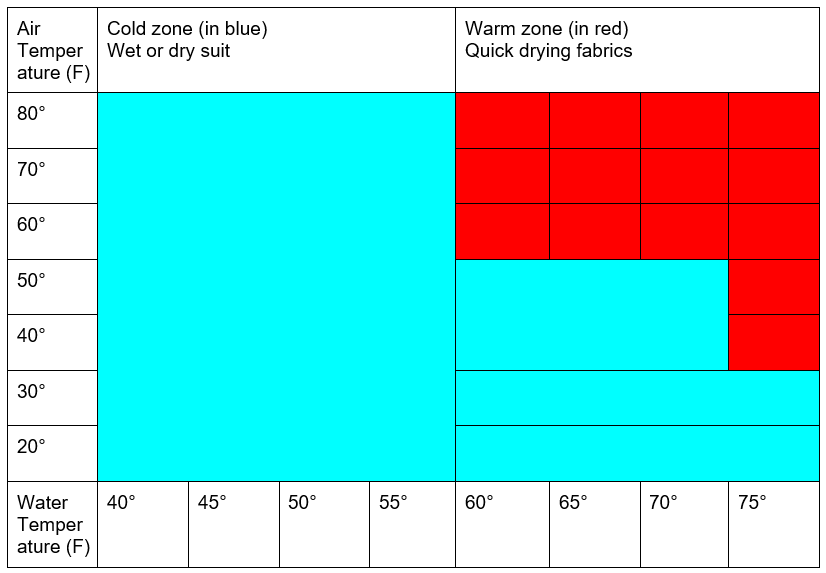 What to wear kayaking- temperature chart